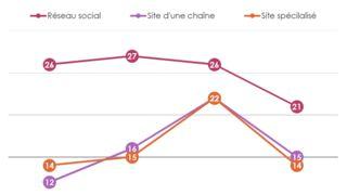 Social TV : les Français commentent moins la télévision sur les réseaux sociaux (Infographie)