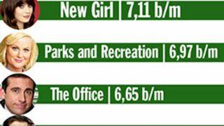 Et la série (américaine) la plus drôle est... Réponse en infographie