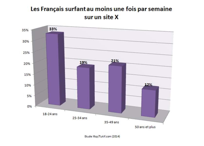 Les Français consommant du porno au moins une fois par semaine