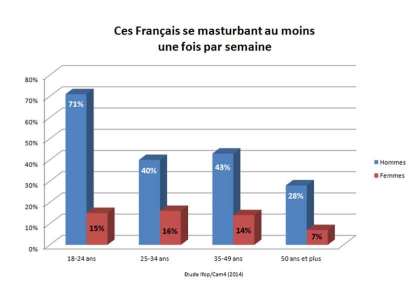 Les Français et la masturbation