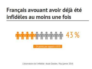 Les Français et l'infidélité : ces statistiques vont vous étonner