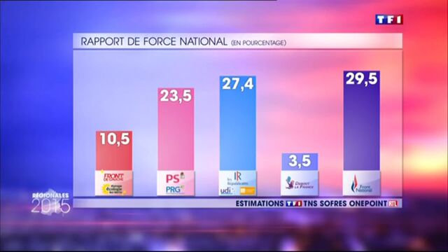 Régionales : Pourquoi les estimations du FN étaient si différentes entre TF1 et France 2 ?