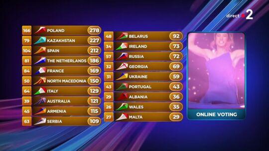 """Résultat de recherche d'images pour """"result eurovision junior 2019"""""""