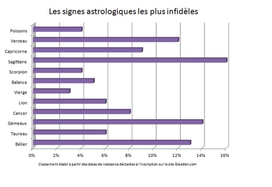 Quels sont les signes astrologiques les plus infidèles ?