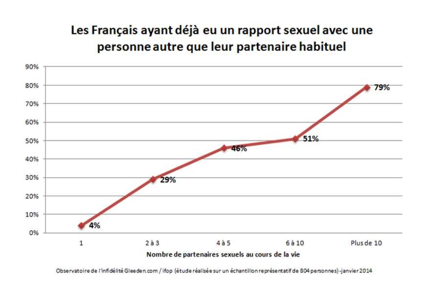 Rapport entre infidélité et nombre de partenaires sexuels